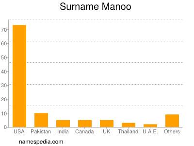 Surname Manoo