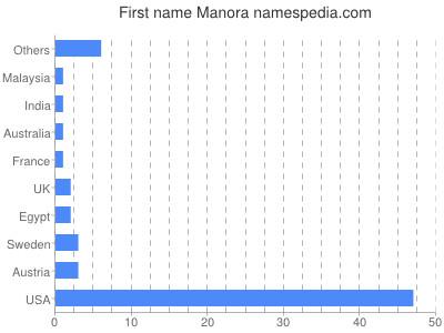 Given name Manora