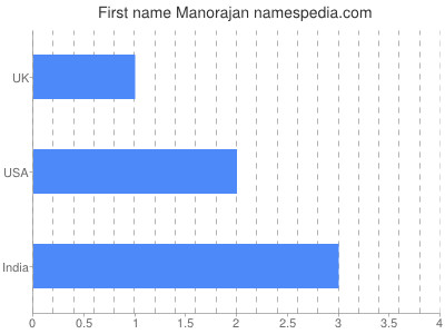 Given name Manorajan