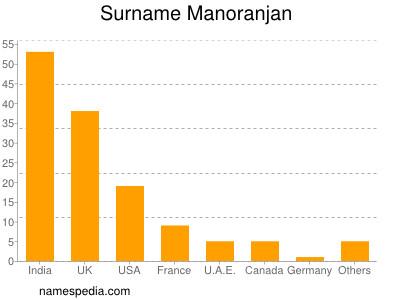 Surname Manoranjan