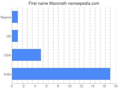 Given name Manorath