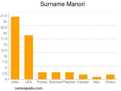 Surname Manori