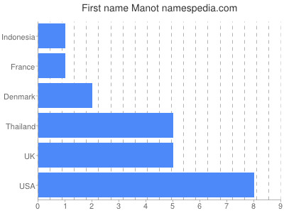 Given name Manot