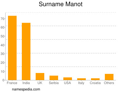 Surname Manot