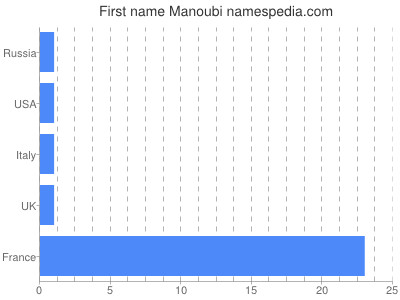 Given name Manoubi