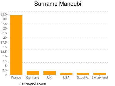 Surname Manoubi
