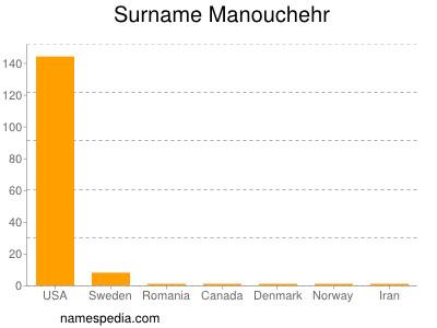 Surname Manouchehr