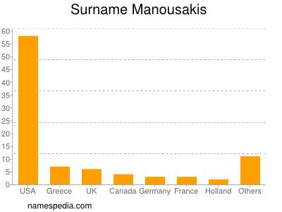Surname Manousakis