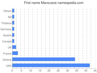 Given name Manousos