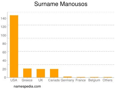 Surname Manousos