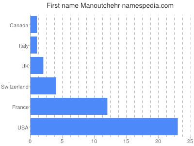 Given name Manoutchehr