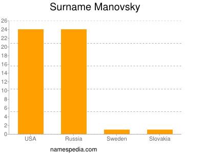 Surname Manovsky