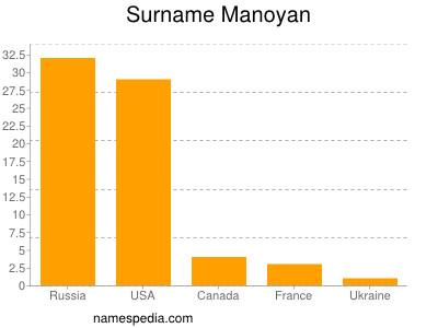 Surname Manoyan
