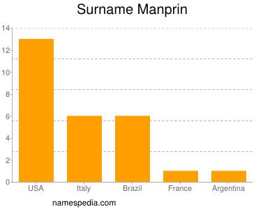 Surname Manprin