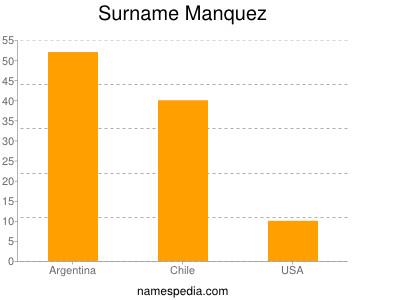 Surname Manquez