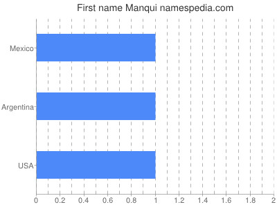 Given name Manqui