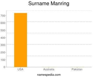 Surname Manring