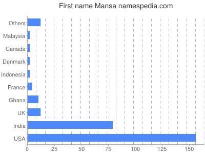 Given name Mansa