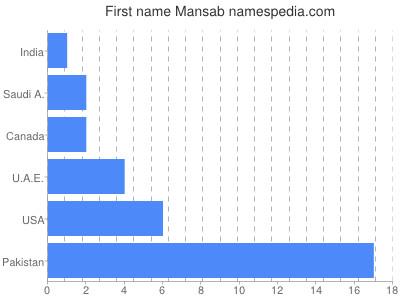 Given name Mansab