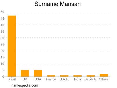 Surname Mansan