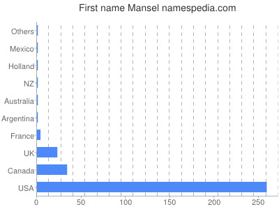 Given name Mansel