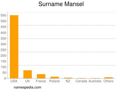 Surname Mansel