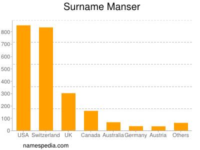 Surname Manser