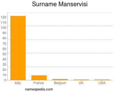Surname Manservisi