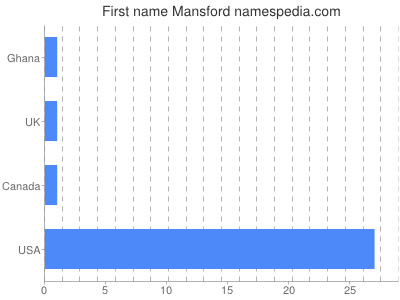 Given name Mansford