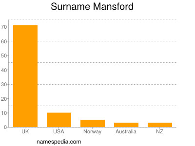 Surname Mansford