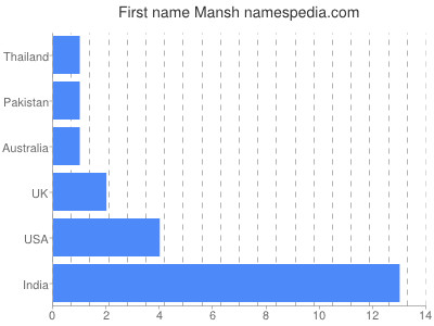 Given name Mansh