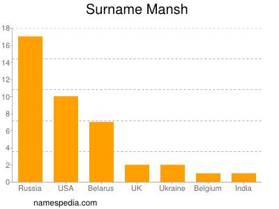 Surname Mansh