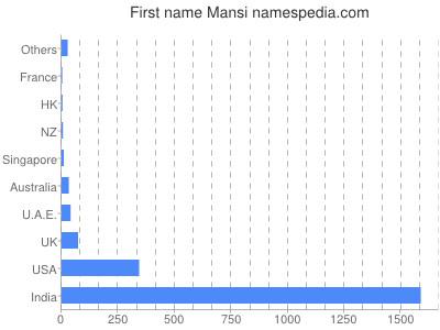 Given name Mansi