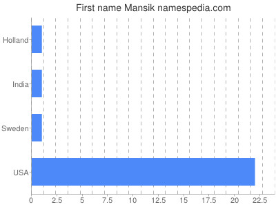 Given name Mansik