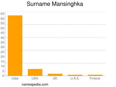 Surname Mansinghka