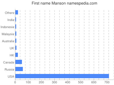 Given name Manson