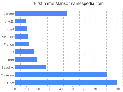 Given name Mansor