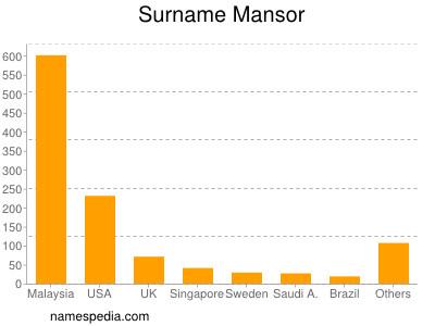 Surname Mansor