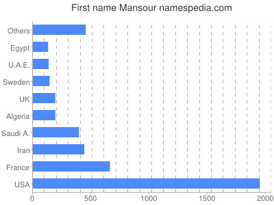 Given name Mansour