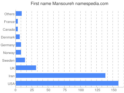 Given name Mansoureh