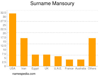 Surname Mansoury