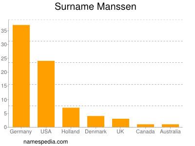 Surname Manssen
