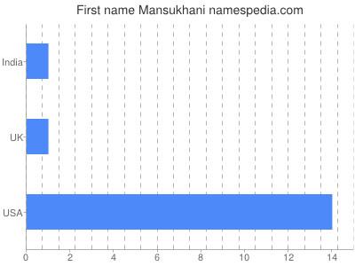 Given name Mansukhani