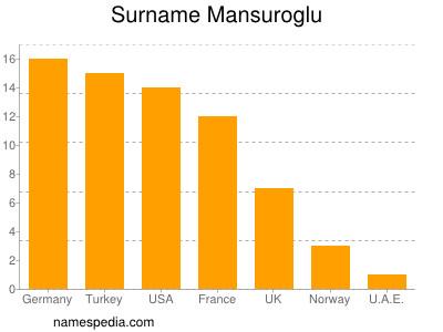 Surname Mansuroglu
