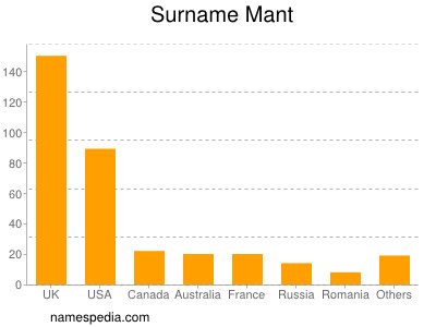 Surname Mant