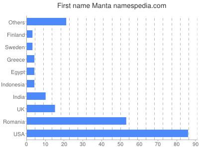 Given name Manta