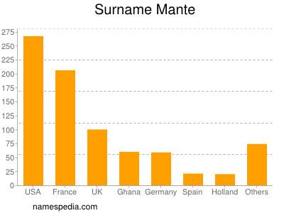 Surname Mante