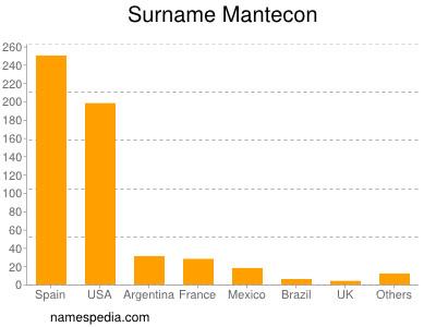 Surname Mantecon