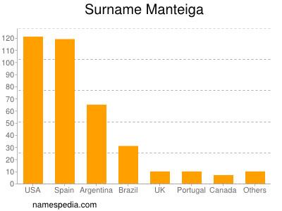 Surname Manteiga