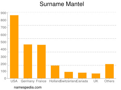 Surname Mantel
